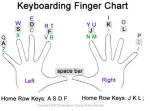typingfinger